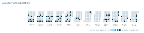 Bilan 2018 - calendrier des dates de publication de mes articles sur le blog